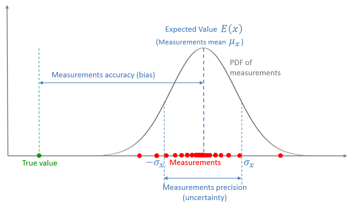 Statistical view of the measurement
