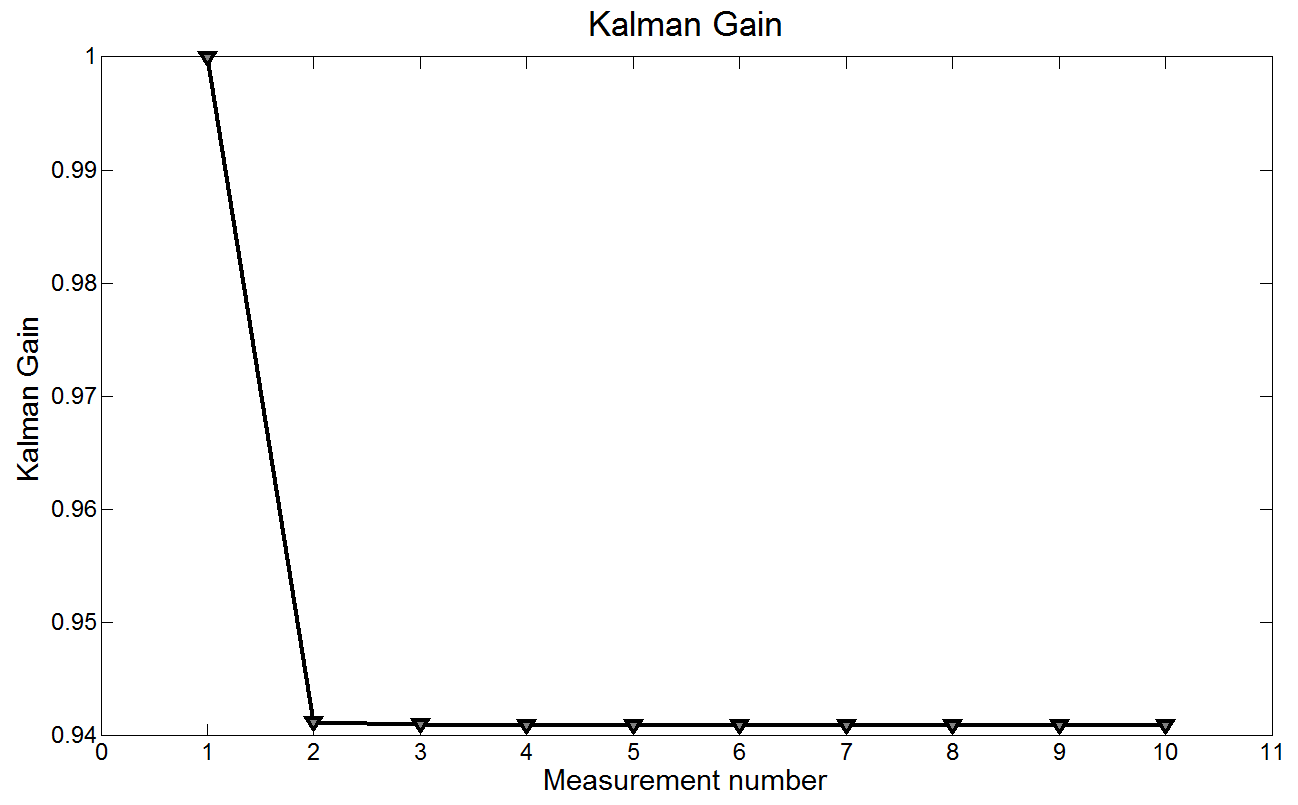 Kalman Filter in one dimension