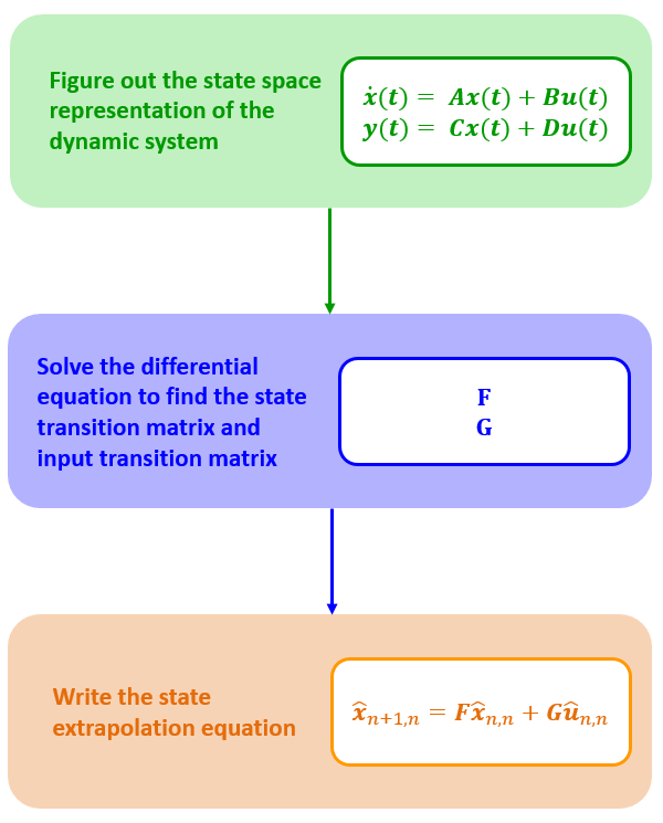 The process of the state extrapolation equation derivation