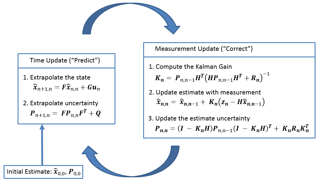 The Kalman Filter Diagram